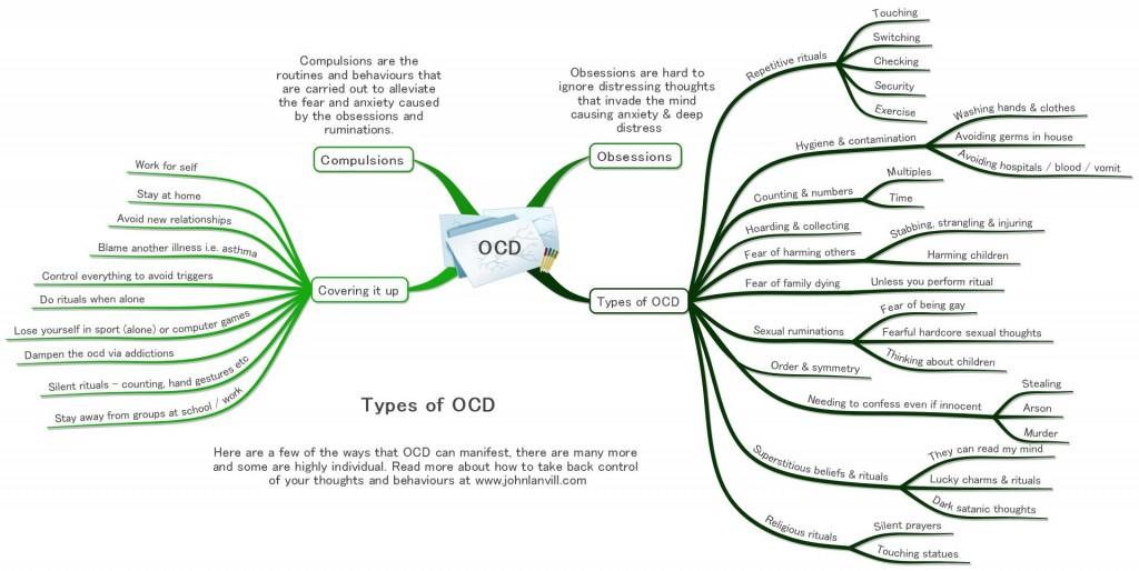 OCD Cmpulsions