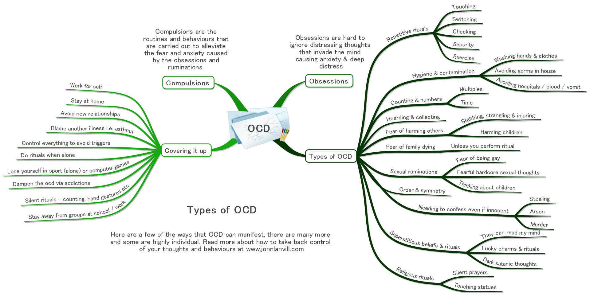 OCD Mind Map